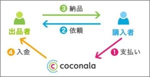 ココナラ、安心安全に対する取り組み