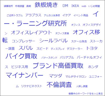 shinobiライティング、キーワード検索