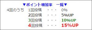 shinobiライティングのポイント増加率